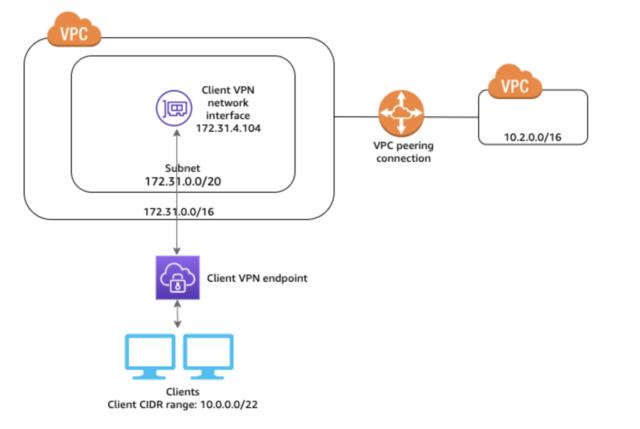 access2vpc-peering