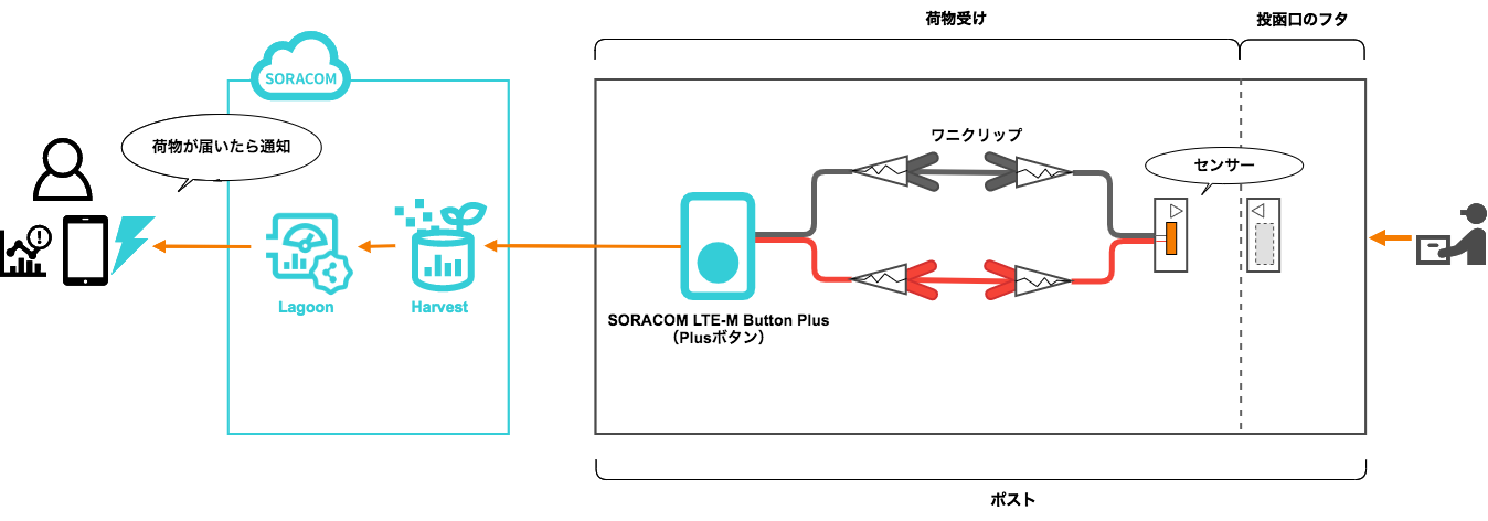 00-soracom-diagram-all