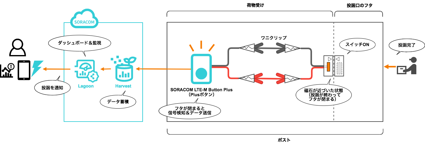 00-soracom-diagram