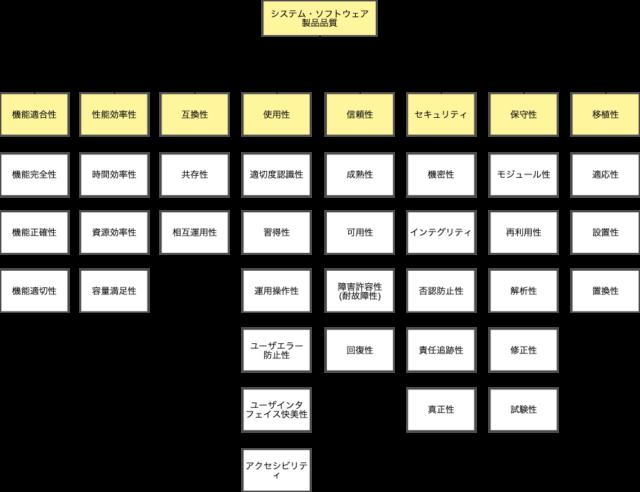 システム・ソフトウェア製品品質
