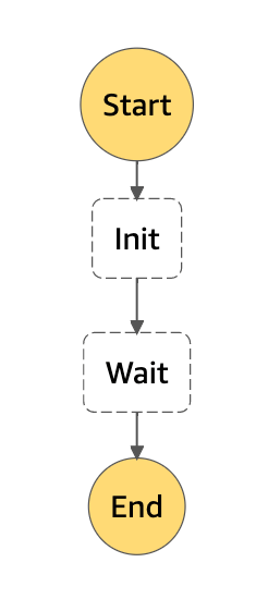 StepFunctionsの定義
