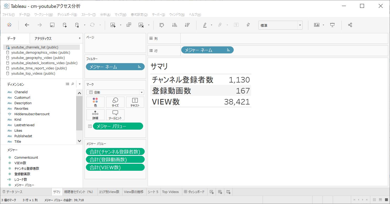 Xplentyとtableauでクラスメソッド公式youtubeチャンネルのあれこれを可視化する Developers Io