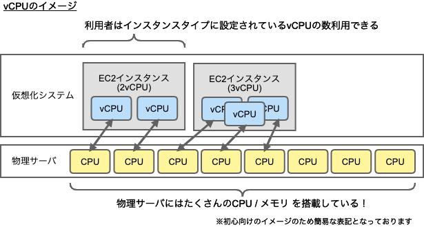 vCPUのイメージ