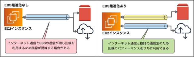 EBS最適化利用のイメージ