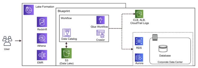 LakeFormation_Workflow