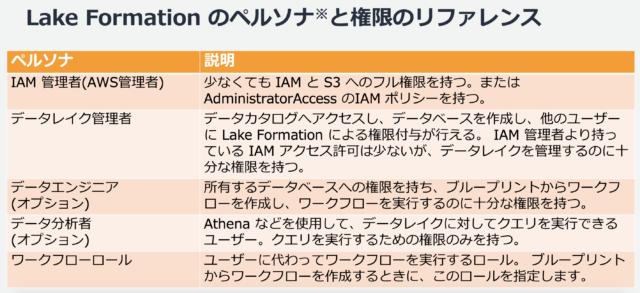 LakeFormation_persona