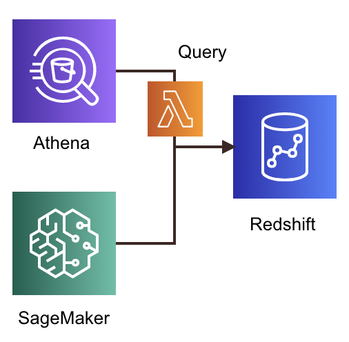 Query2Redshift