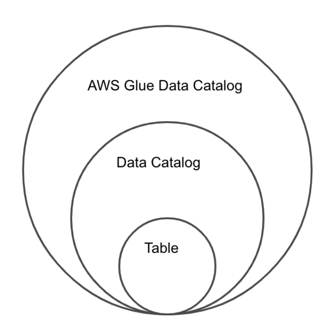 data_circle