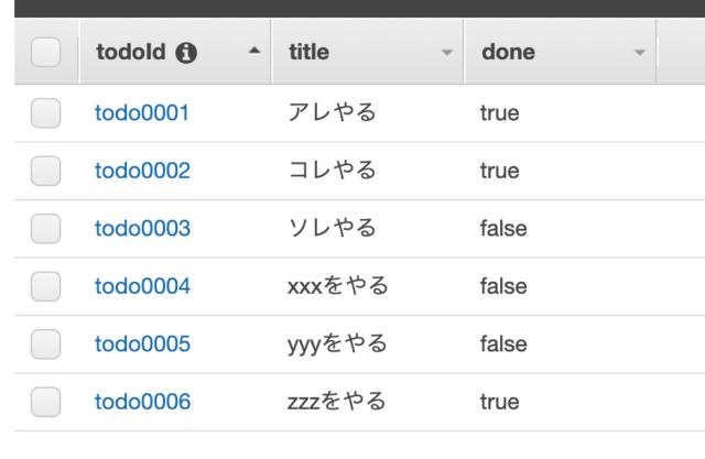DynamoDBテーブルの様子(doneはすべてある)