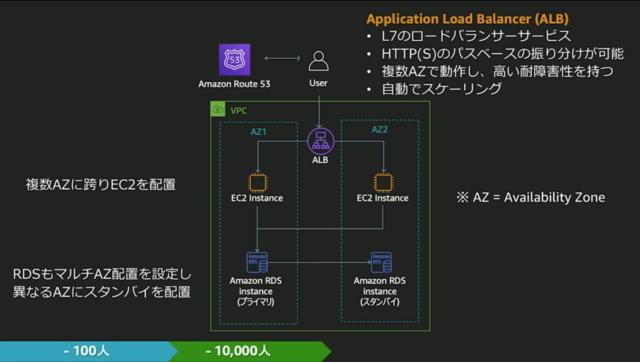 https://cdn-ssl-devio-img.classmethod.jp/wp-content/uploads/2020/09/10000-loadbalance-640x362.png