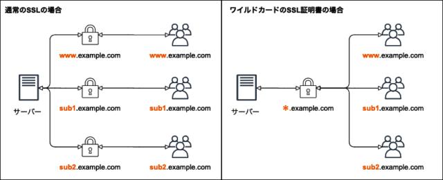 通常のSSL証明書とワイルドカードSSL証明書の違い
