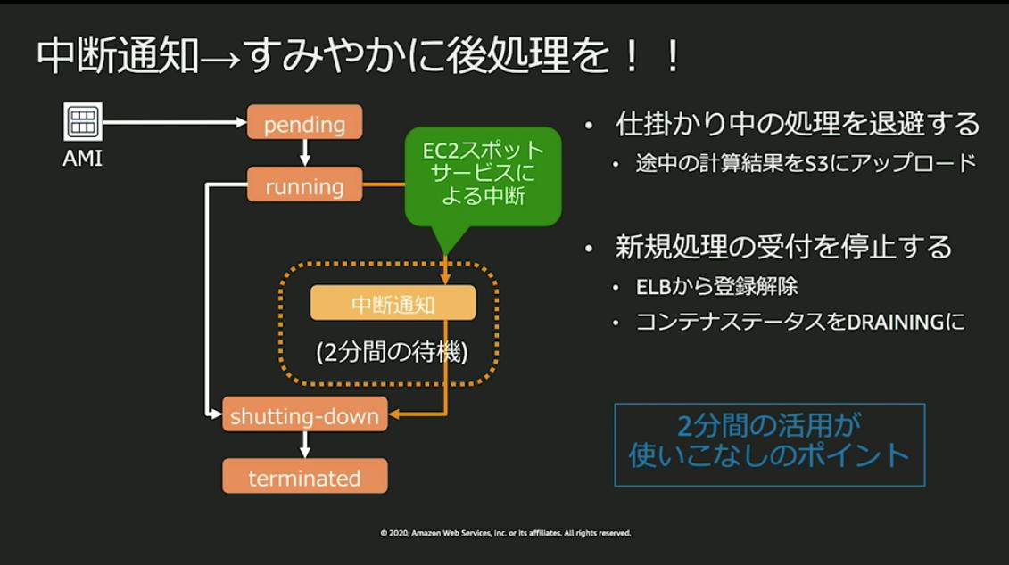 https://cdn-ssl-devio-img.classmethod.jp/wp-content/uploads/2020/09/Untitled-4-4.png