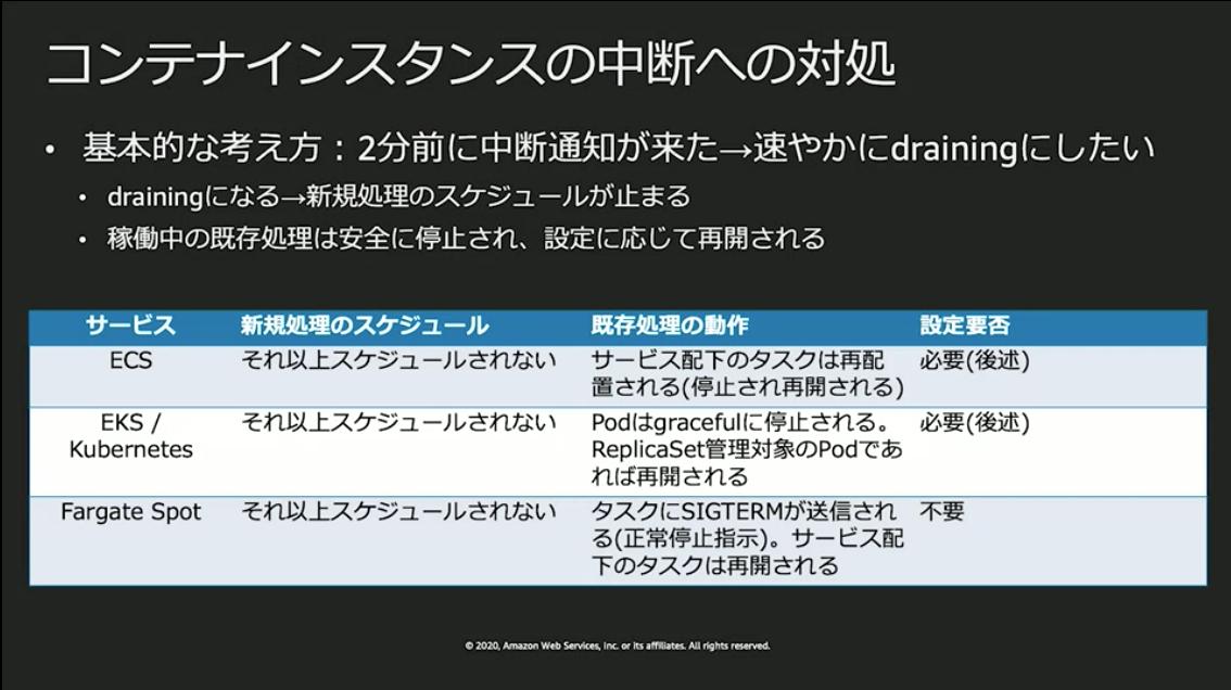 https://cdn-ssl-devio-img.classmethod.jp/wp-content/uploads/2020/09/Untitled-6-4.png
