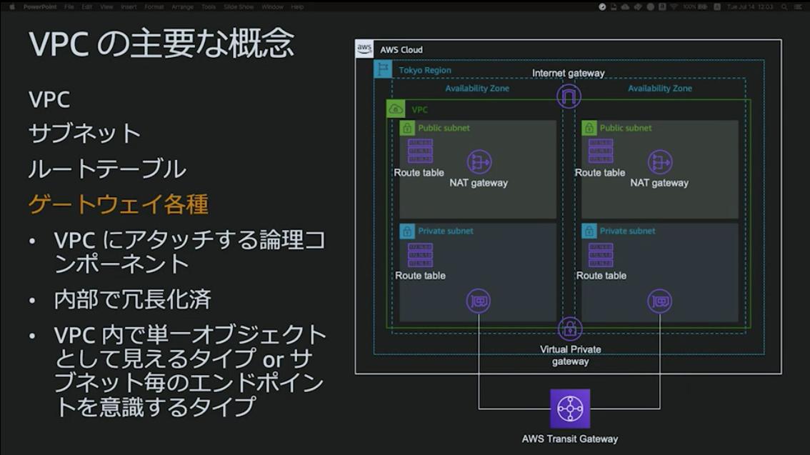 https://cdn-ssl-devio-img.classmethod.jp/wp-content/uploads/2020/09/gateway.png