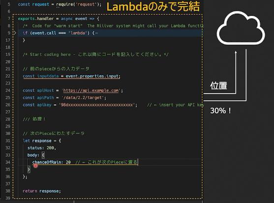 https://cdn-ssl-devio-img.classmethod.jp/wp-content/uploads/2020/09/piece-lambda-1.png
