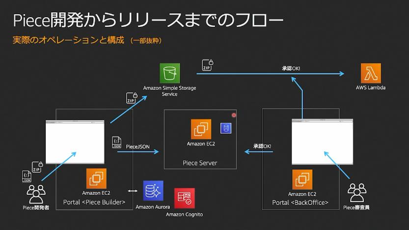 https://cdn-ssl-devio-img.classmethod.jp/wp-content/uploads/2020/09/piece-release-flow.png