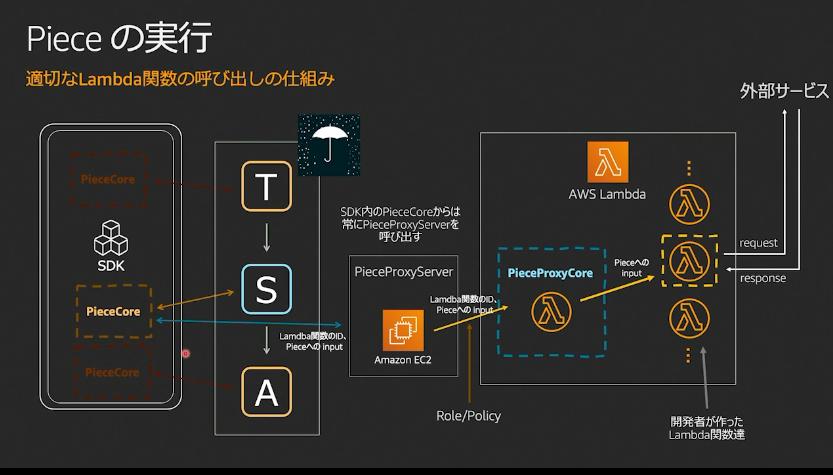 https://cdn-ssl-devio-img.classmethod.jp/wp-content/uploads/2020/09/piece-running.png