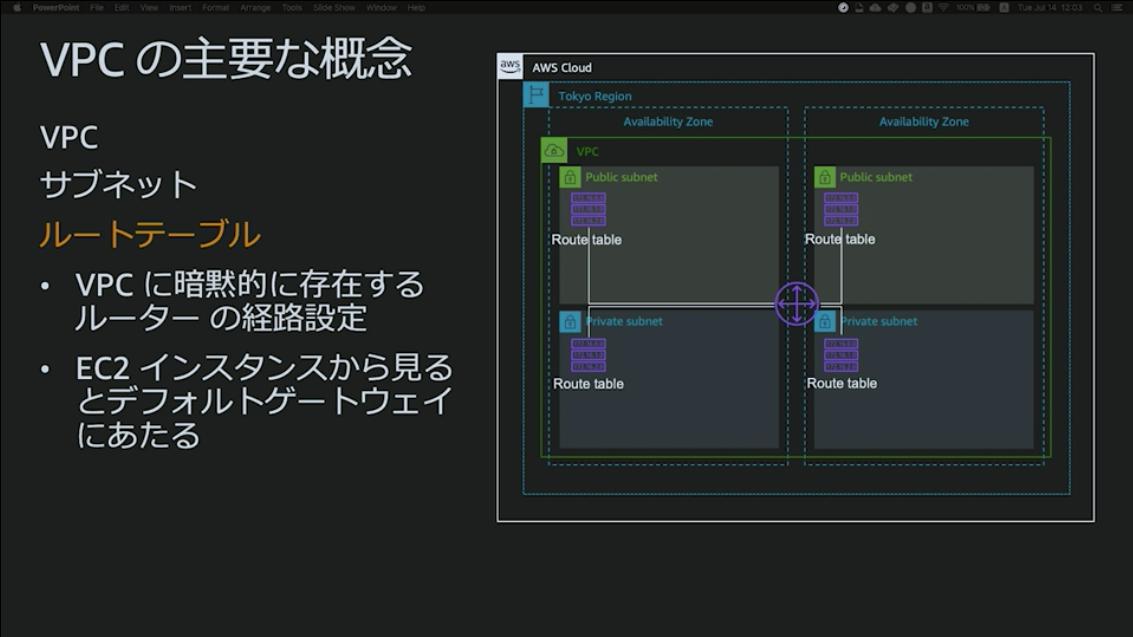 https://cdn-ssl-devio-img.classmethod.jp/wp-content/uploads/2020/09/routetable.png