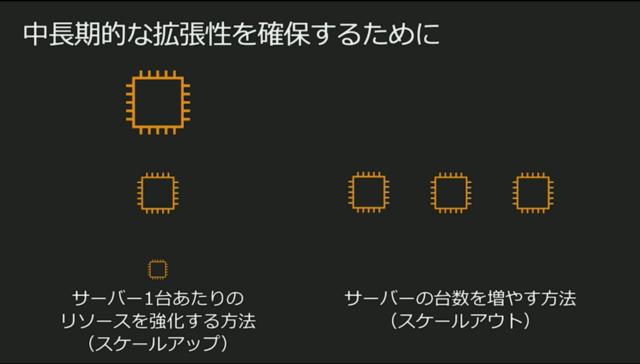https://cdn-ssl-devio-img.classmethod.jp/wp-content/uploads/2020/09/scaleup-scaleout-640x364.png