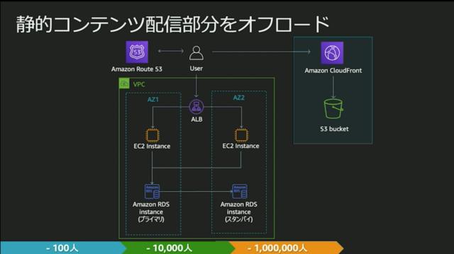 https://cdn-ssl-devio-img.classmethod.jp/wp-content/uploads/2020/09/static-offload-640x359.png