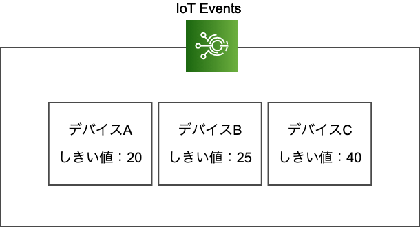 IoT Eventsを使った概要