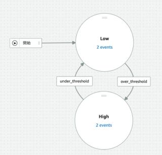 IoT Eventsで作った探知機モデル
