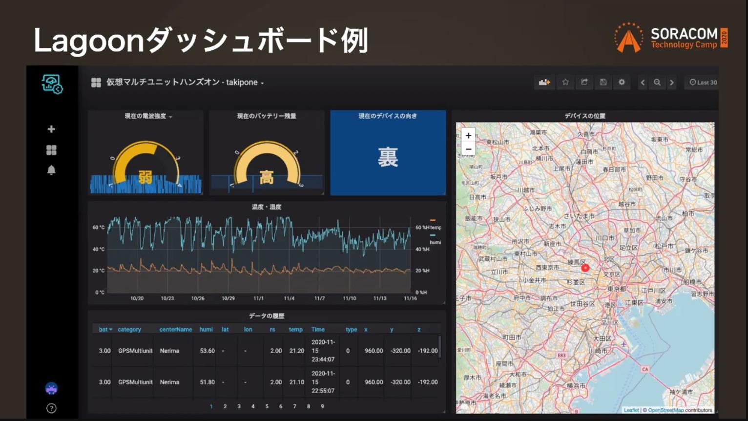 soracom-tech-camp-day1-visualization-09