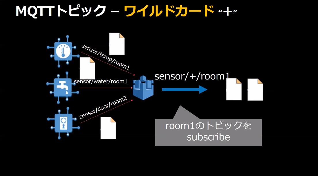 soracom-tech-camp-day2-aws-integration-12
