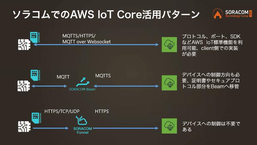 soracom-tech-camp-day2-aws-integration-24
