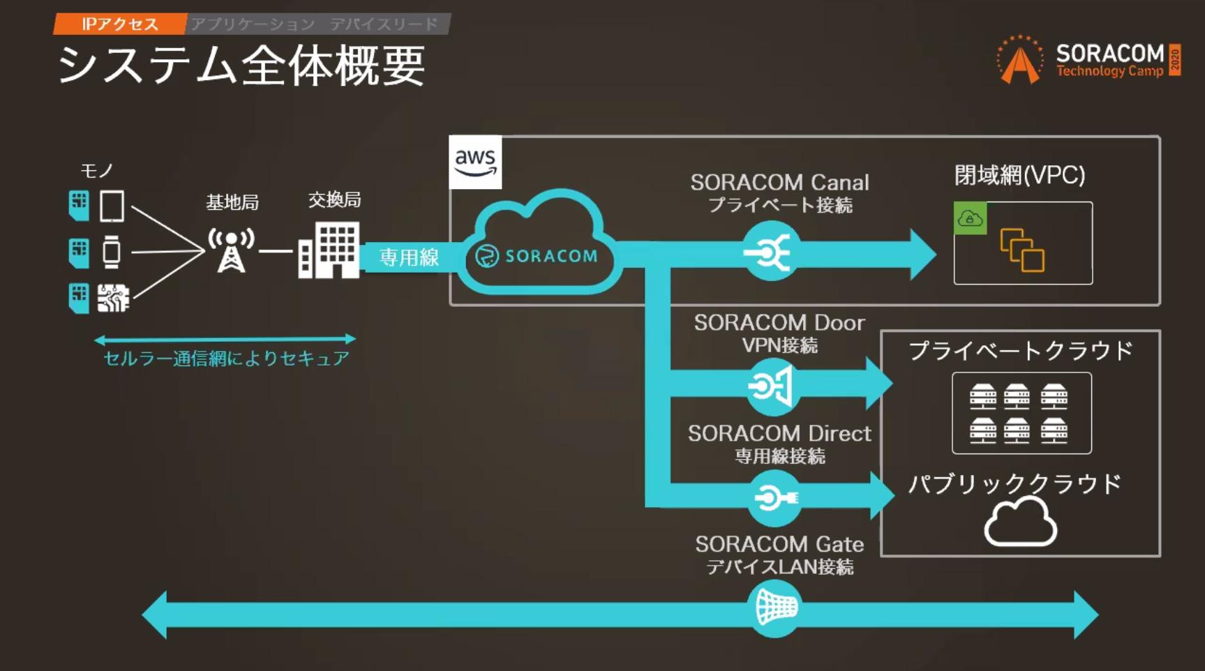 soracom-tech-camp-day2-design-pattern-13