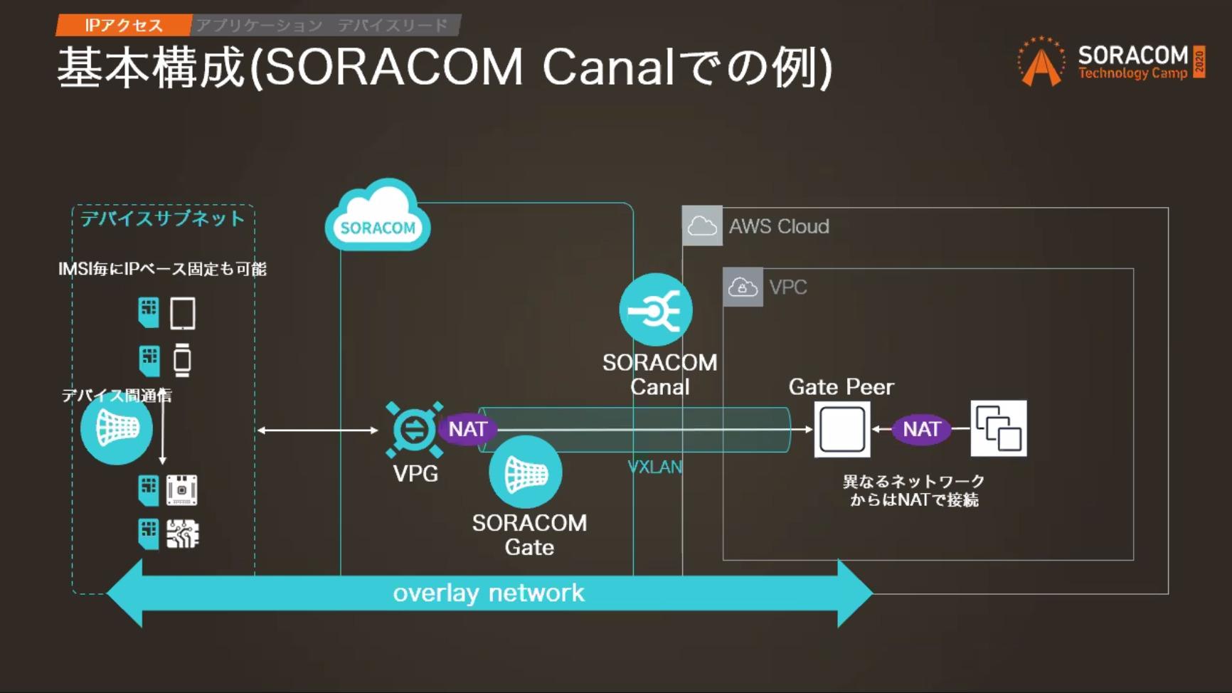 soracom-tech-camp-day2-design-pattern-14
