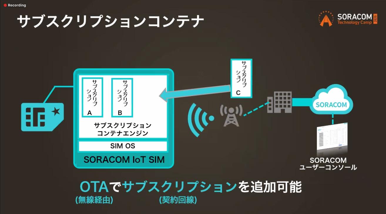soracom-tech-camp-day3-sim-inside-36