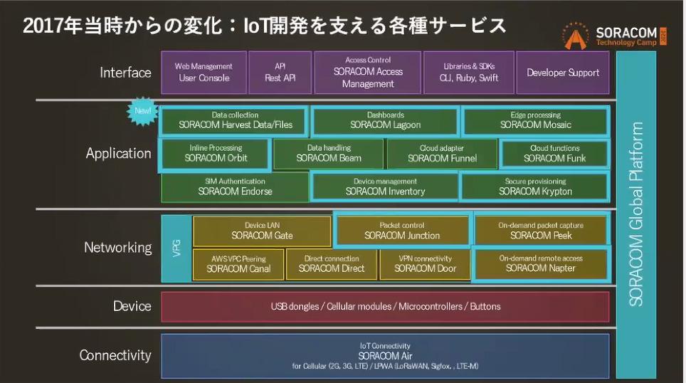 soracom-tech-camp-day3-soracom-architecture-13