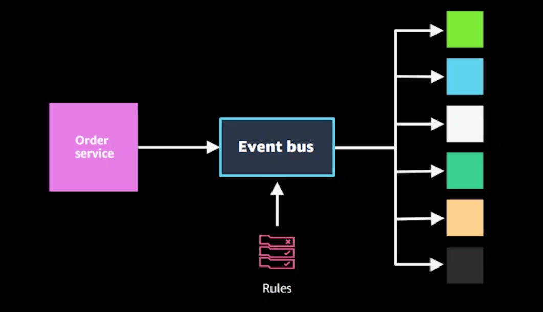 introduce-event-bus
