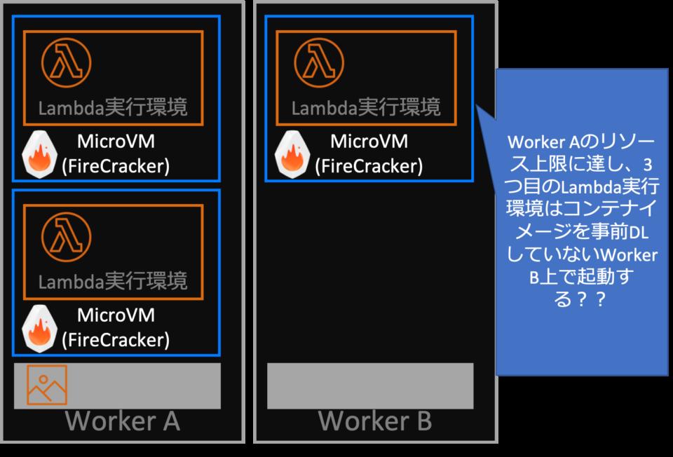 Lambda実行基盤のアーキテクチャに関する妄想2