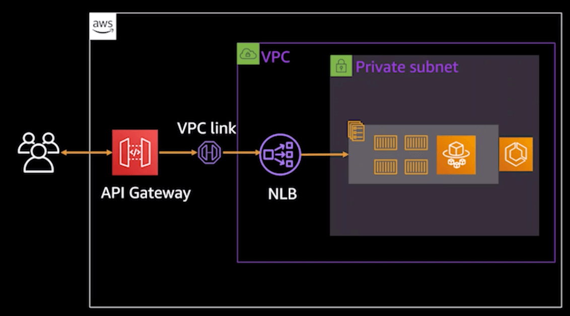 restapi-gateway-and-nlb
