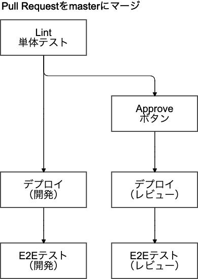 CI/CDワークフロー