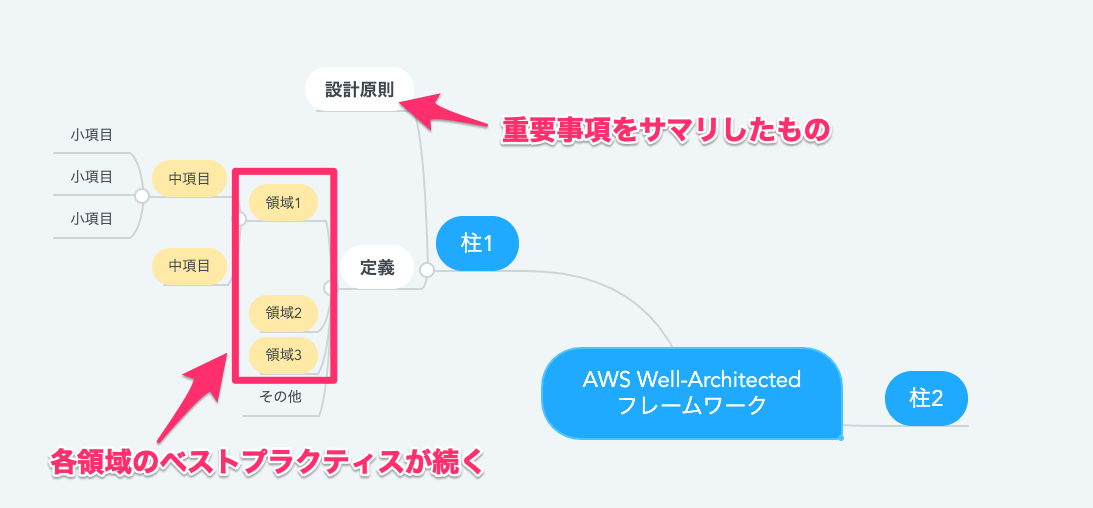 AWS_Well-Architected_example-0021919