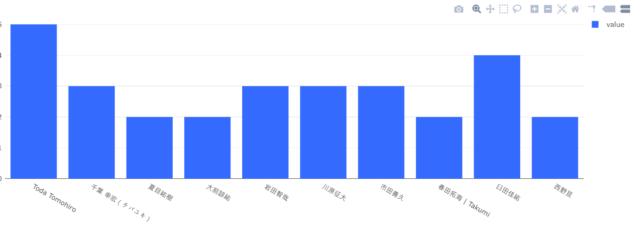 chart type2