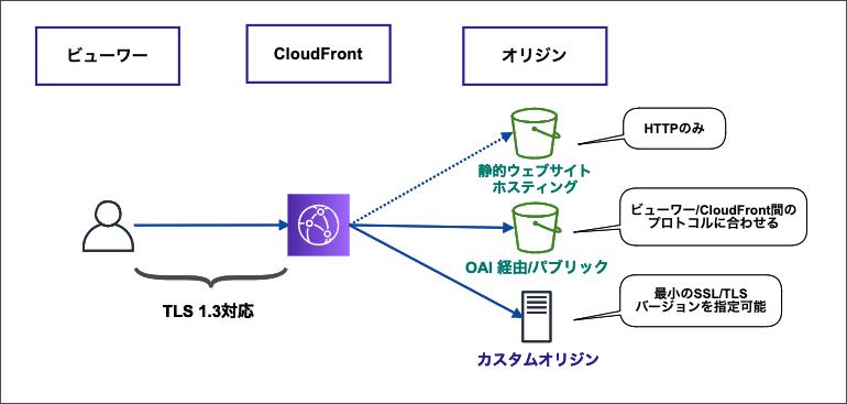 cloudfront-origin