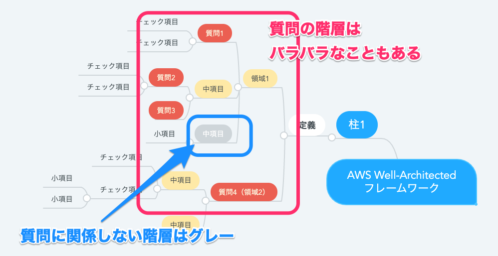 AWS_Well-Architected_example2