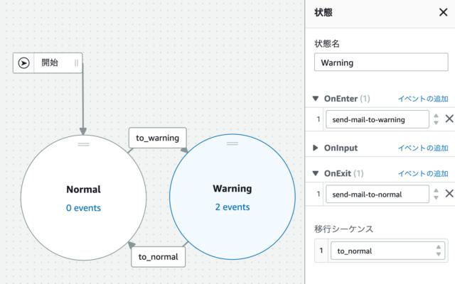 IoT Eventsの探知器モデルの様子