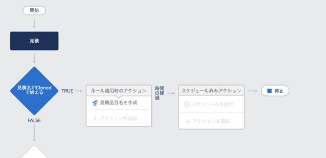 プロセスビルダーイメージ