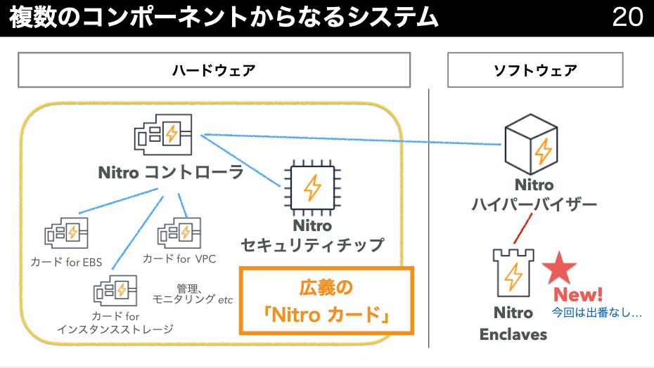 Nitro5
