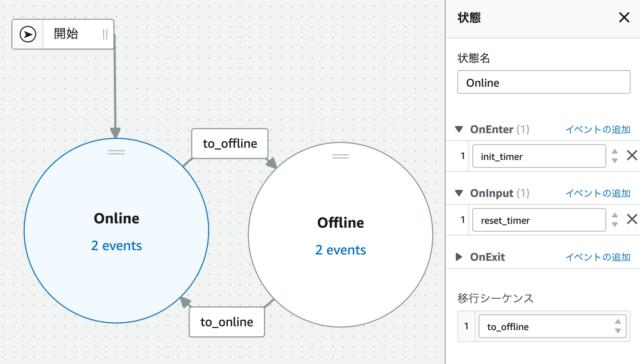 IoT Eventsのモデルの様子(Online)