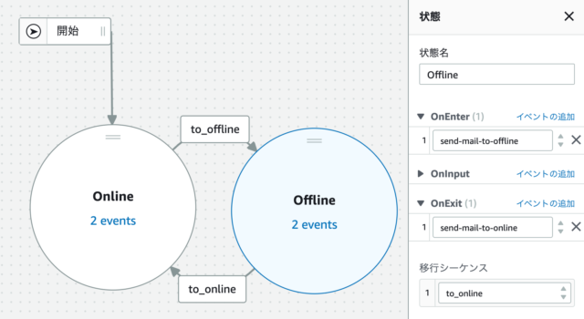 IoT Eventsのモデルの様子(Offline)