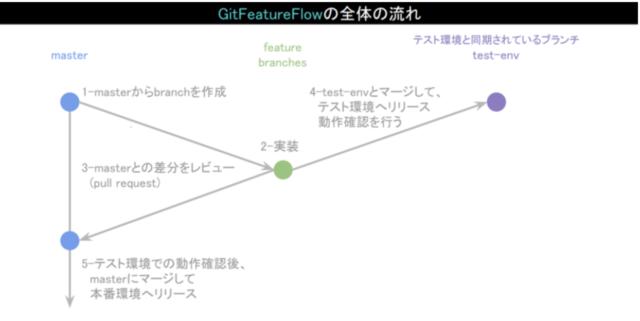 gitfeature-flow