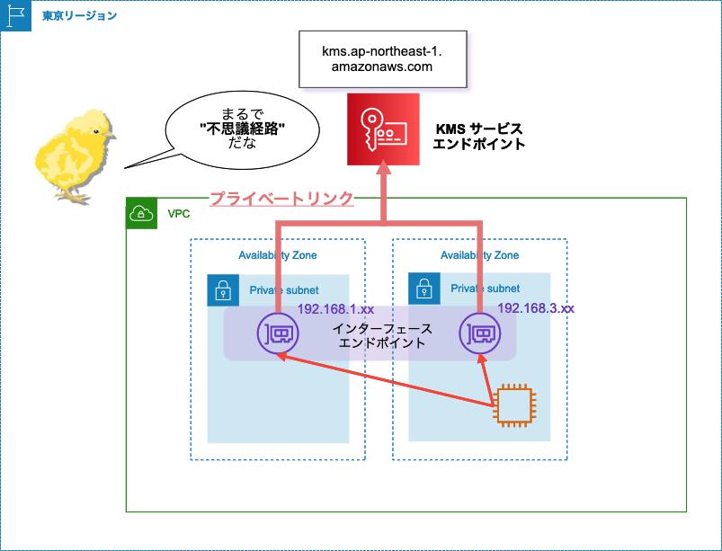 privatelink_fushigi