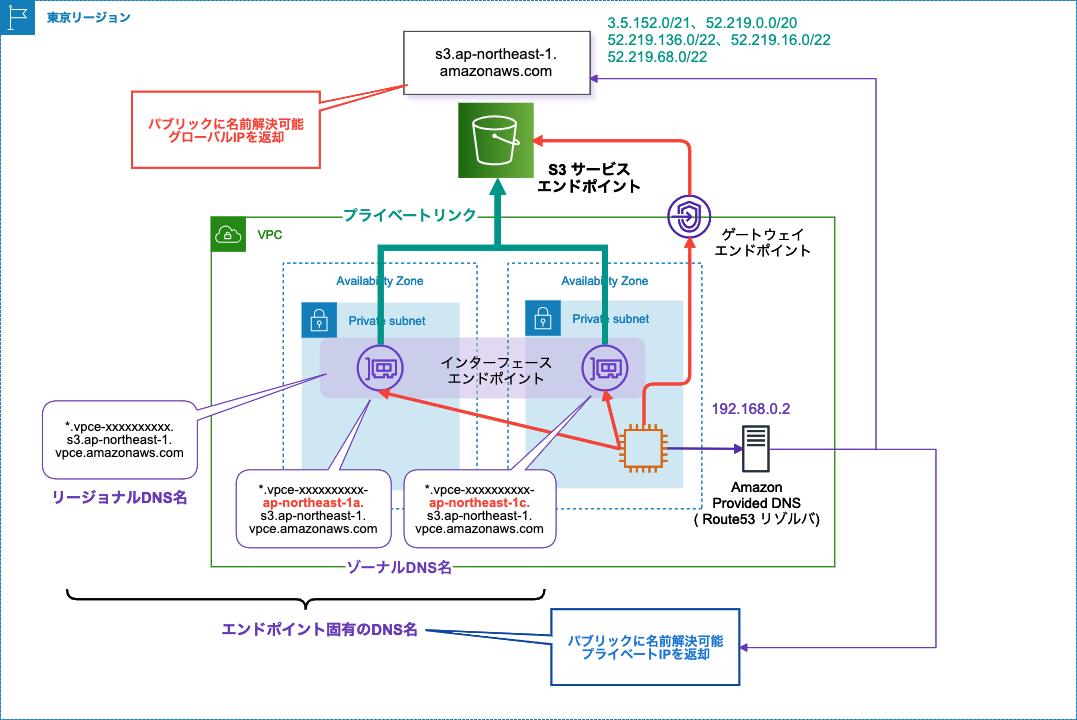 s3_privatelink