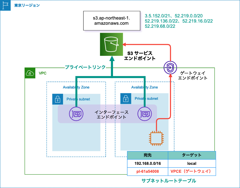 s3_privatelink_gateway